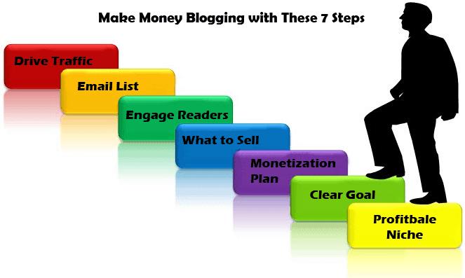 7 steps to make money blogging
