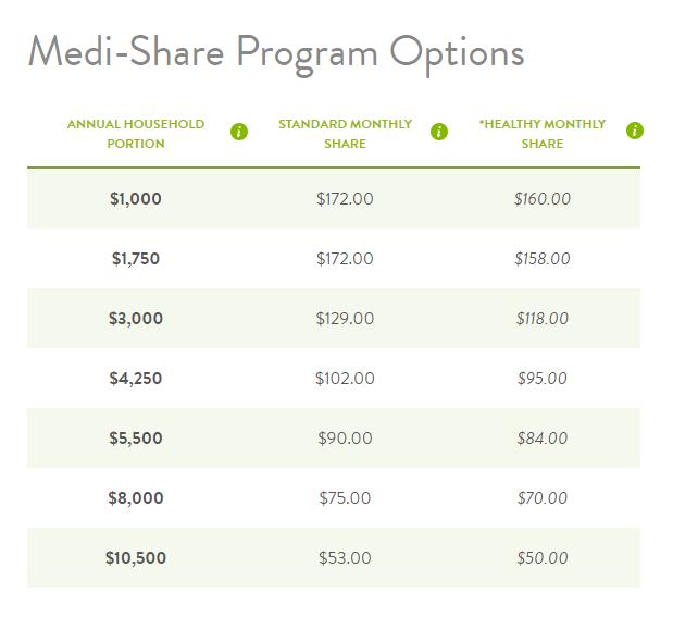 Opciones del programa Medi-Share - Una sola persona joven.