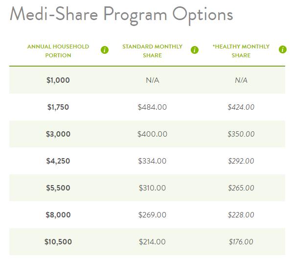 Opciones del programa Medi-Share - adulto soltero
