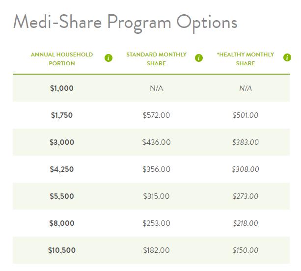Opciones del programa Medi-Share, familia de dos
