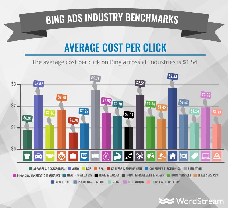 CPC promedio en anuncios Bing