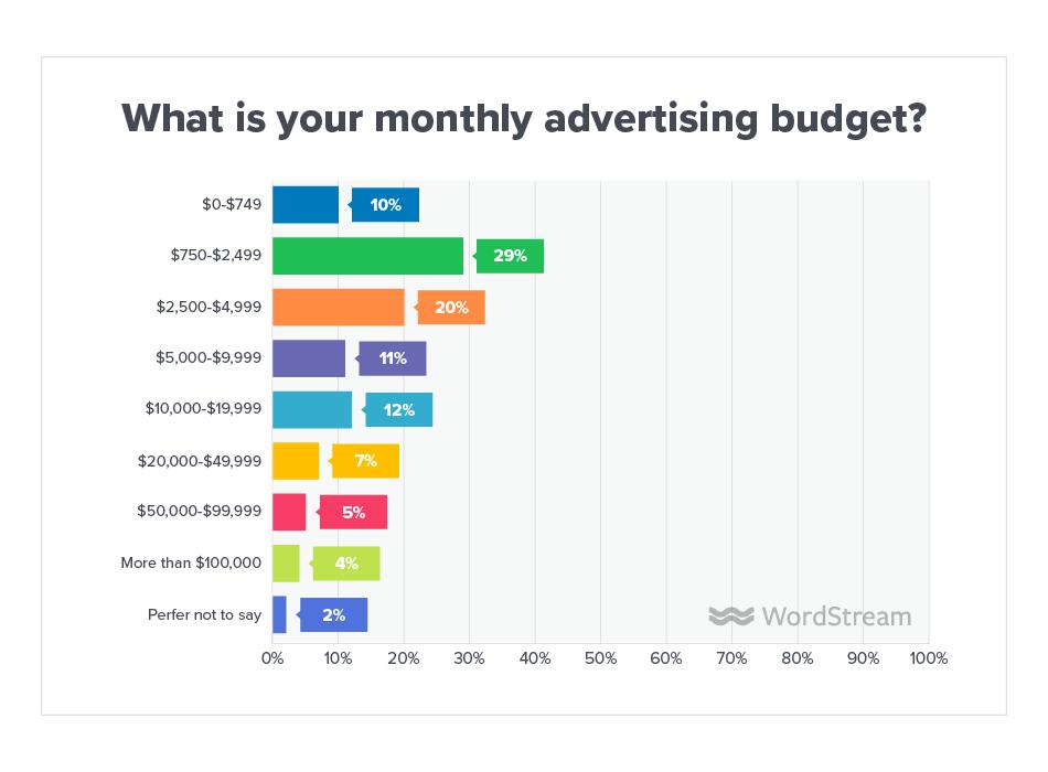 Panorama publicitario en línea Presupuesto mensual 2019