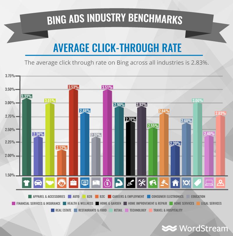 CTR promedio en Bing