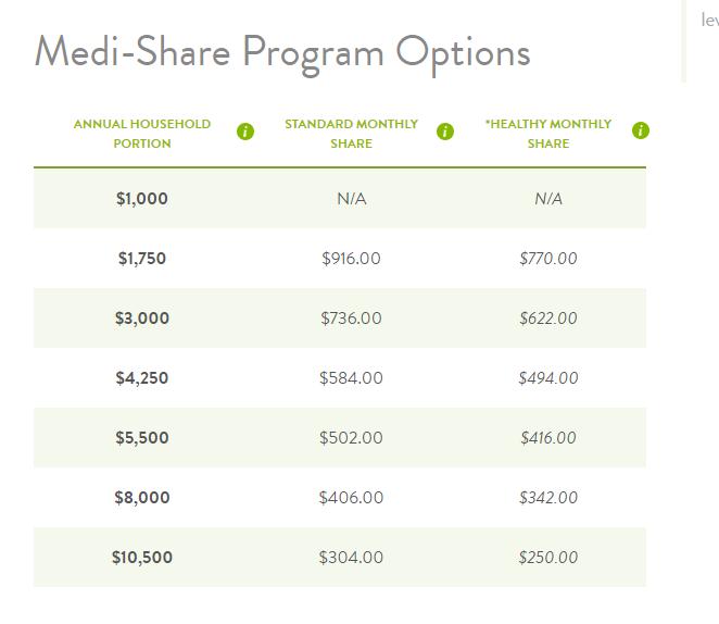 Opciones del programa Medi-Share, familia de cuatro