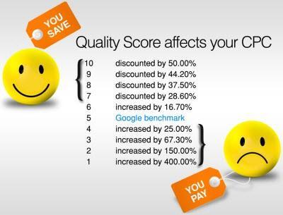 el nivel de calidad tiene la capacidad de hacerle pagar más o menos por clic en función del grado de optimización
