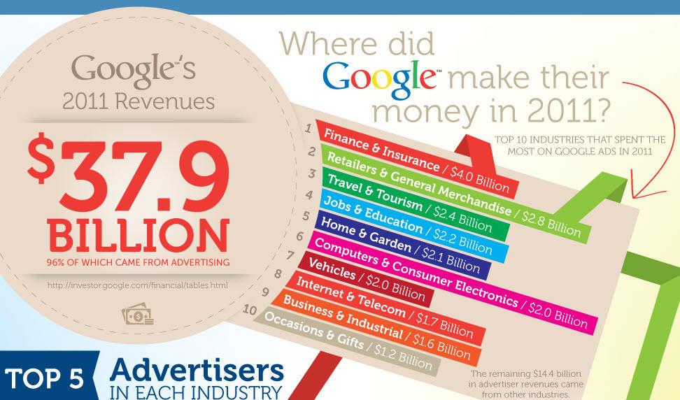 las mejores marcas que usan google adwords