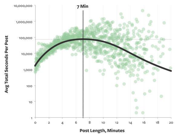 Marketing de contenido de video Duración media de la publicación en el blog