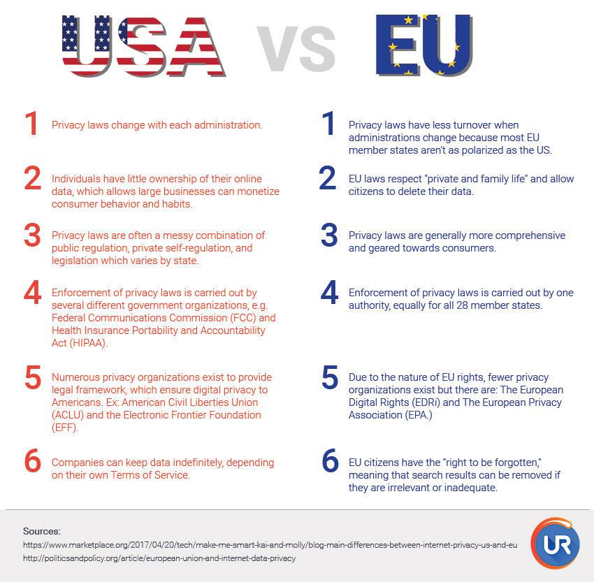 10 cosas que debe saber sobre las leyes de privacidad GDPR de la UE en los EE. UU. Frente a la UE