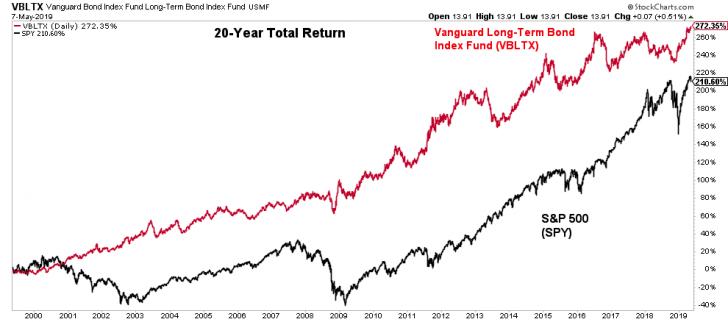 El caso de los bonos: desempeño de acciones versus bonos 1999 - 2000