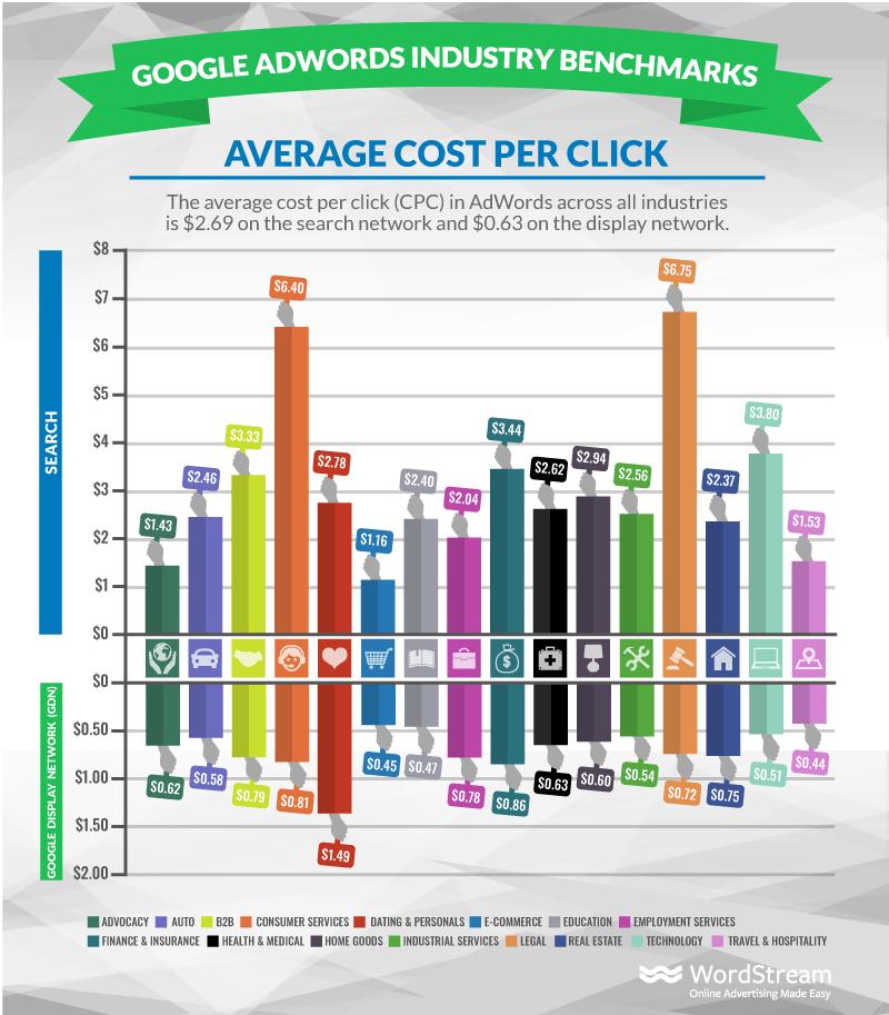 costos de visualización contextual