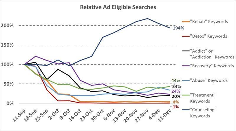 búsquedas aptas de anuncios para datos de rehabilitación de drogas