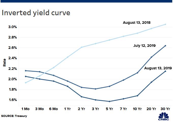 Inversión de curva de rendimiento