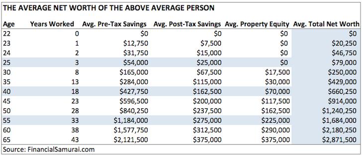 El patrimonio neto promedio para la persona por encima del promedio por Samurai financiero