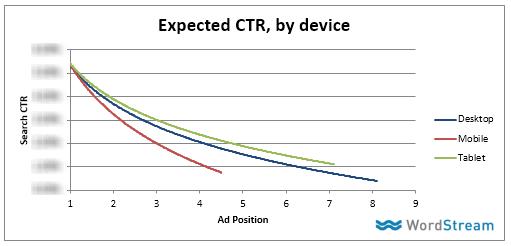 datos móviles de adwords por dispositivo