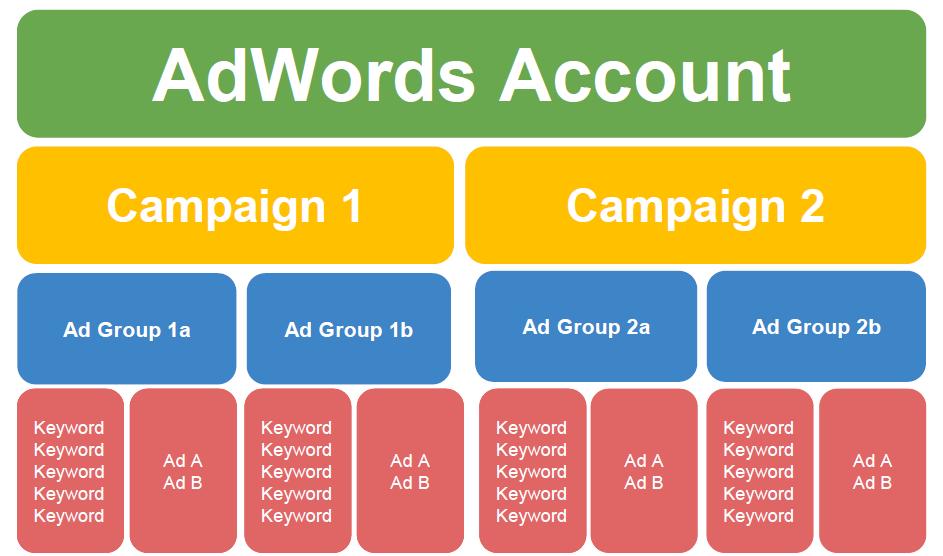 Última guía sobre la estructura de la cuenta de AdWords: necesitará un diagrama de estructura de cuenta óptimo