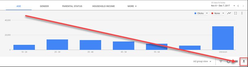 visualización de datos demográficos de adwords