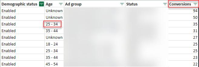 datos de conversión de adwords segmentados por demografía