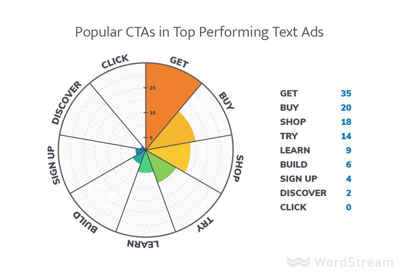 mejores prácticas de anuncios de texto de AdWords 2017