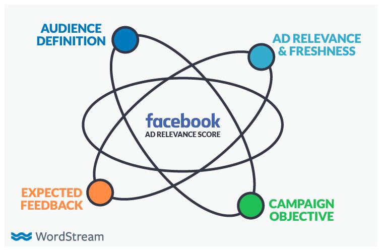 Concepto de puntuación de relevancia de costos de anuncios de Facebook