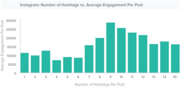 ¿Cuántos hashtags de Instagram debo usar?