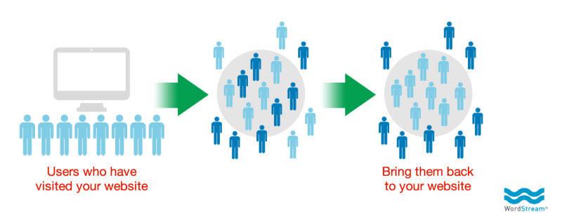 Combine PPC con el diagrama de concepto de remarketing de redes sociales
