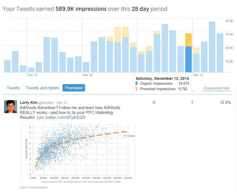 Combine PPC con las redes sociales Captura de pantalla del tablero de Twitter Analytics