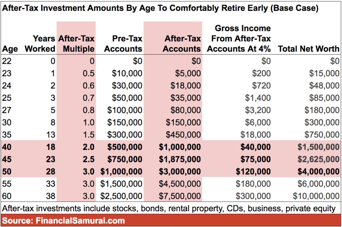Montos de inversión después de impuestos por edad para jubilarse anticipadamente cómodamente