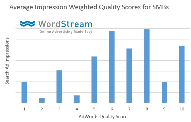 Copia del sitio web de los datos originales de WordStream