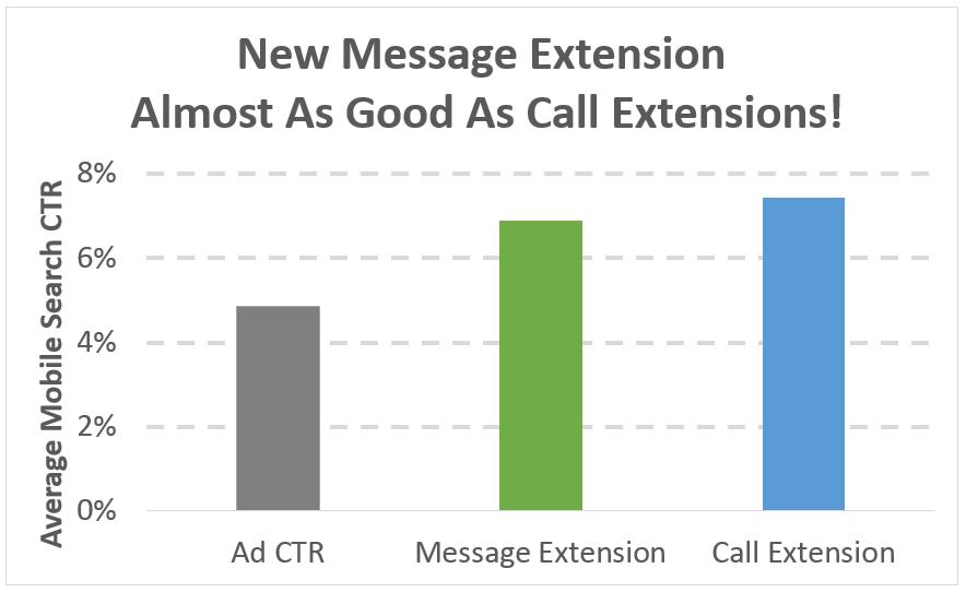comparar la extensión de mensaje de AdWords ctr con la extensión de llamada ctr