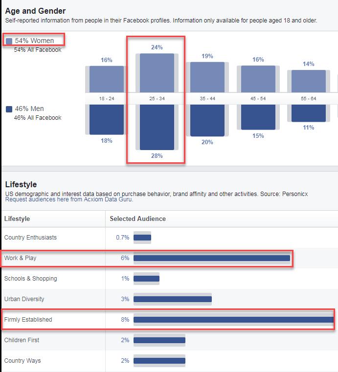percepciones de audiencia de facebook