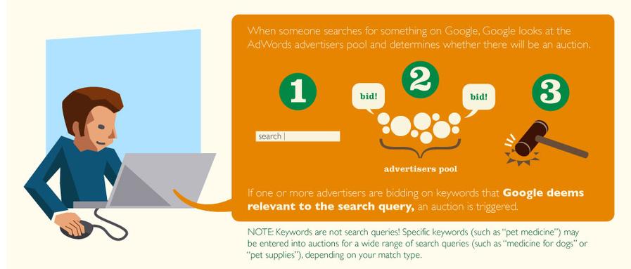 ¿Cuánto cuesta AdWords la subasta de anuncios de Google?