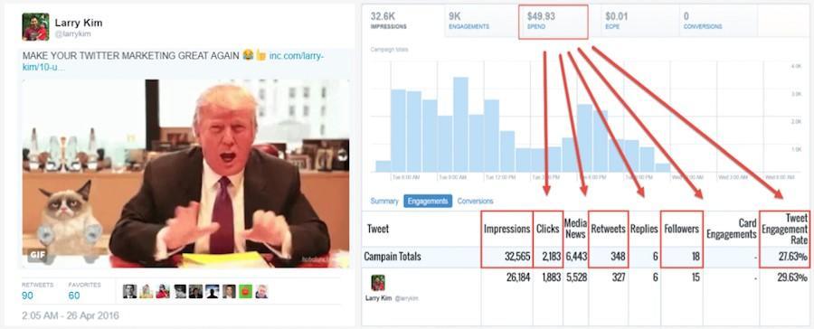 Publicidad en redes sociales Trump tweet engagement