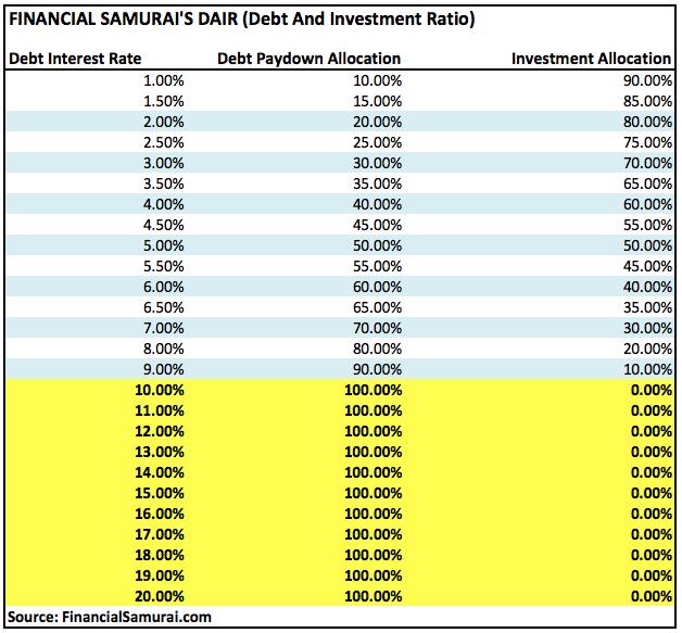 Pagar el marco de la deuda o invertir - FS-DAIR