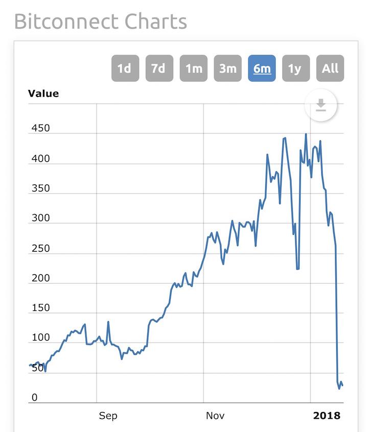 Gráfico de precios de Bitconnect