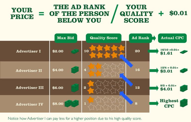 El nivel de calidad en AdWords impacta en el costo por clic