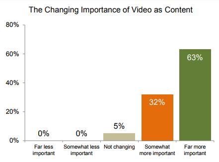 El marketing de contenido de video cambia la importancia del video como contenido