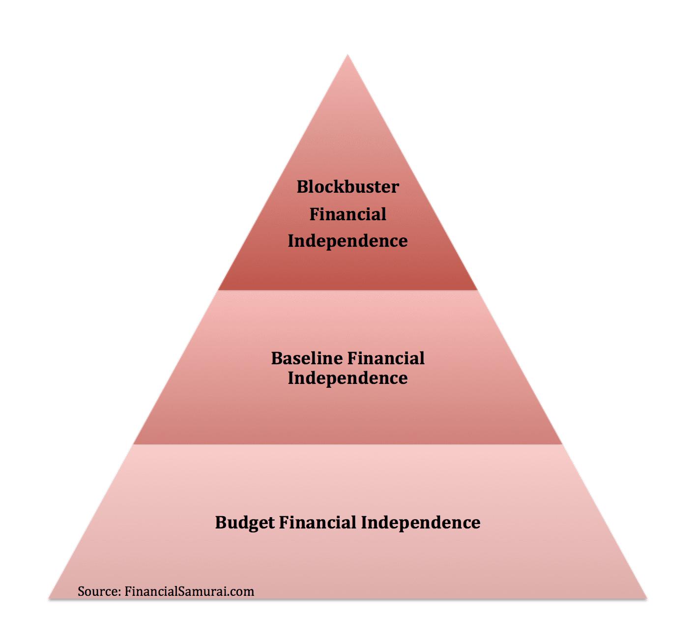 Los tres niveles de independencia financiera por Samurai financiero