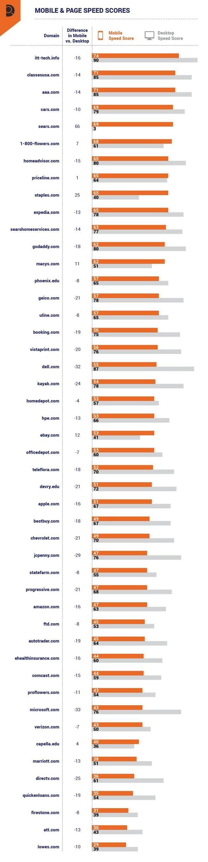 velocidad de página móvil vs escritorio