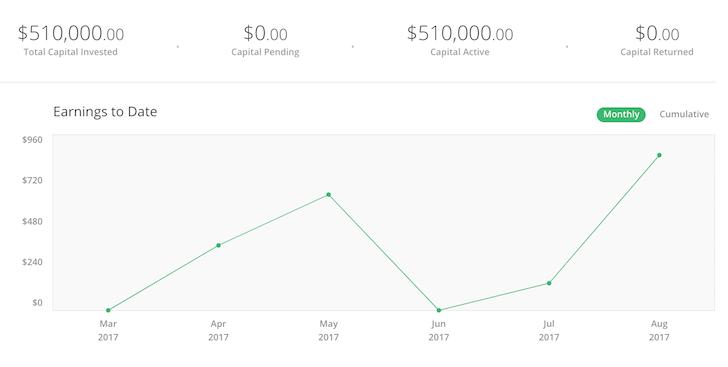 Panel de inversiones financiero Samurai REC con $ 510,000