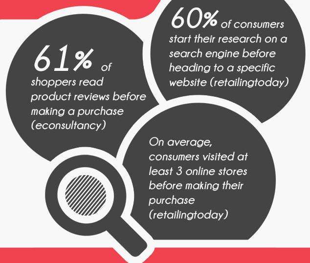 estadísticas de tasa de conversión de comercio electrónico