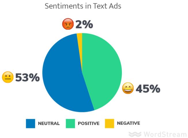 anuncios de AdWords positivos versus negativos