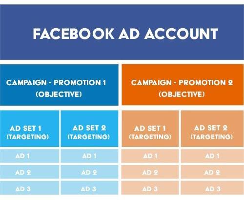 consejos de estructura de cuenta de facebook