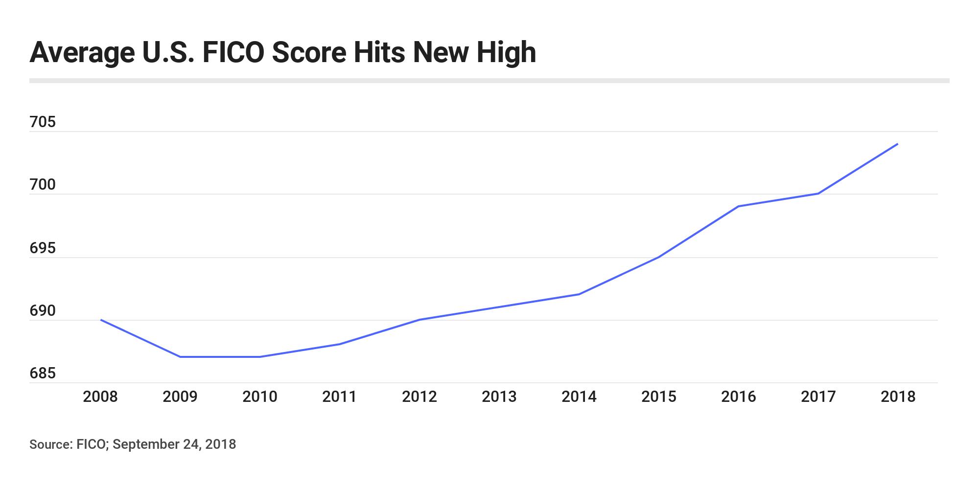 El puntaje promedio FICO de EE. UU. Alcanza un nuevo récord