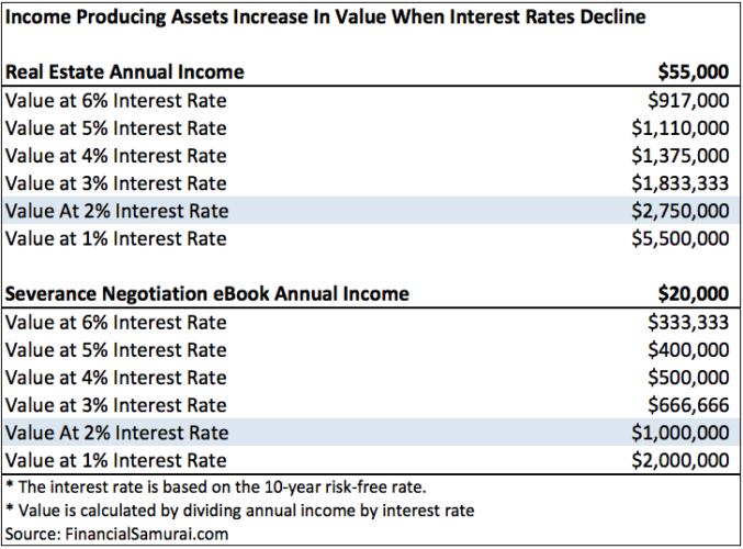 Los activos que producen ingresos aumentan de valor cuando las tasas de interés disminuyen