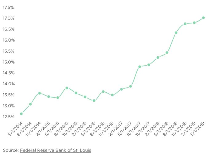 Tasa de interés promedio de tarjeta de crédito