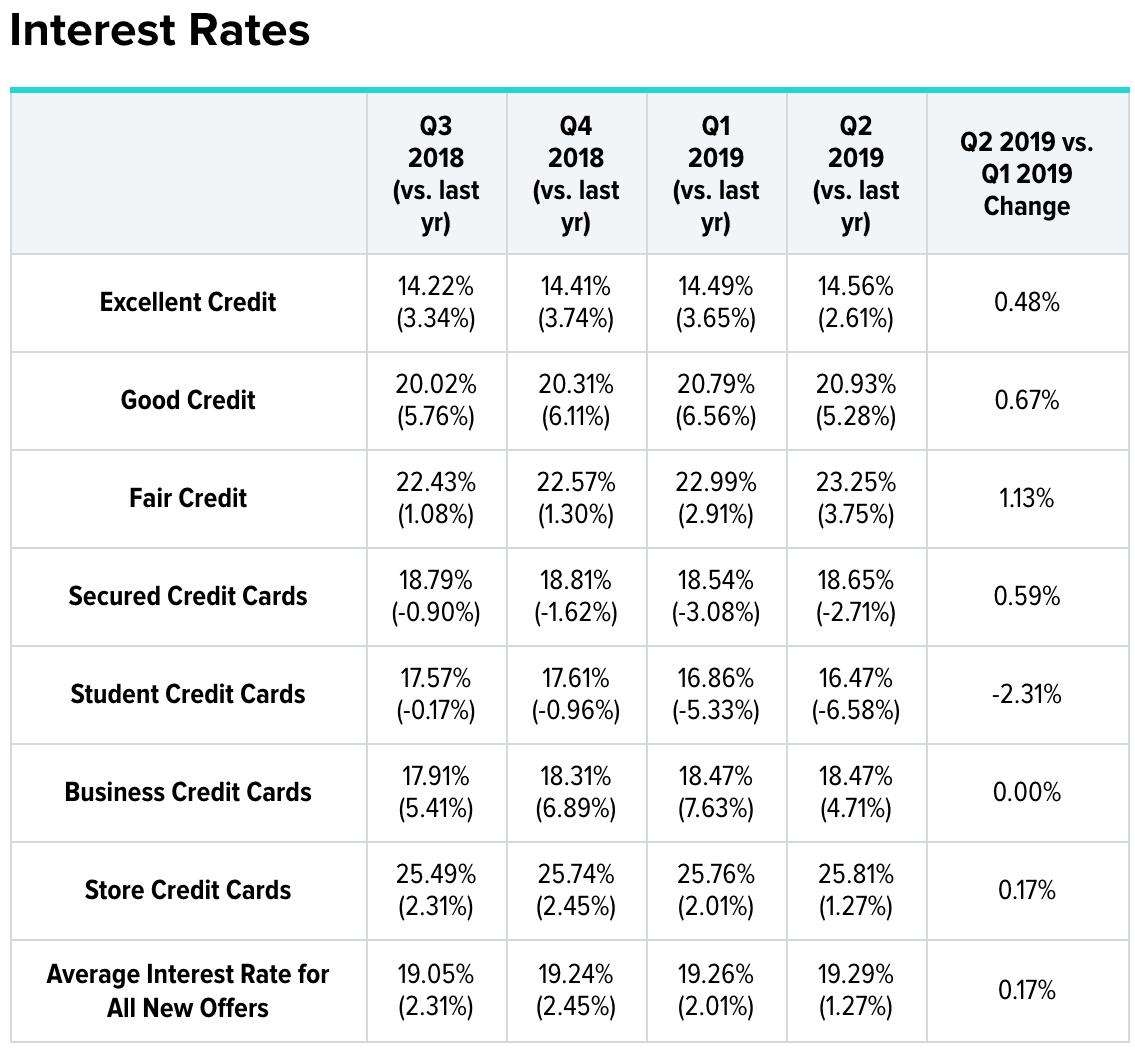 Tasa de interés promedio de tarjeta de crédito por puntaje de crédito