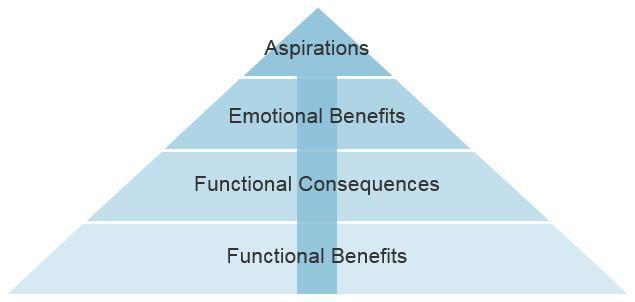 Psicografía en marketing diagrama de pirámide de marketing aspiracional