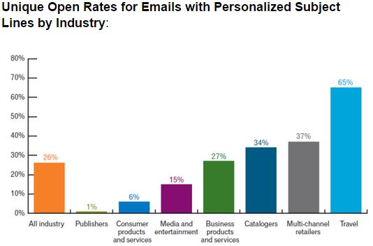 Psicografía en el cuadro de comparación de tasa de apertura de la línea de asunto del correo electrónico de marketing
