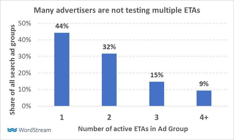 probar las mejores prácticas de anuncios de texto expandido