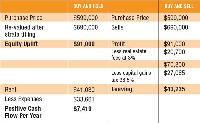 Cómo ganar dinero en inversiones inmobiliarias